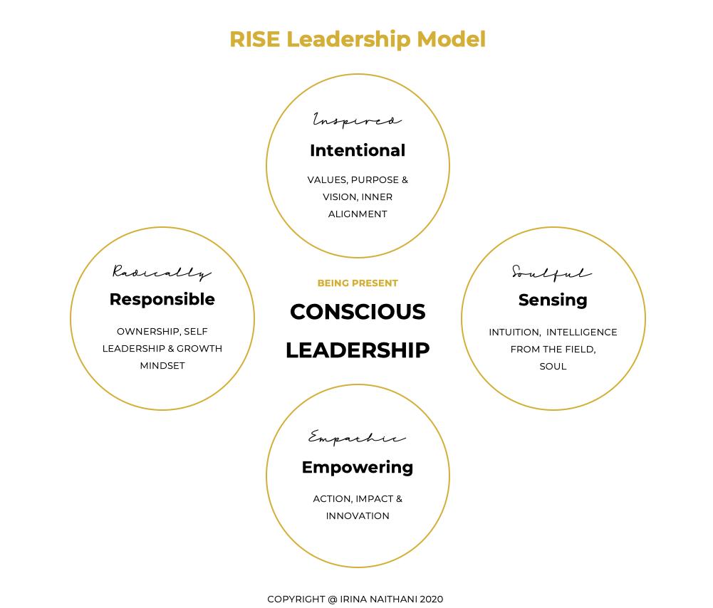 Irina Naithani Conscious Leadership Empowerment