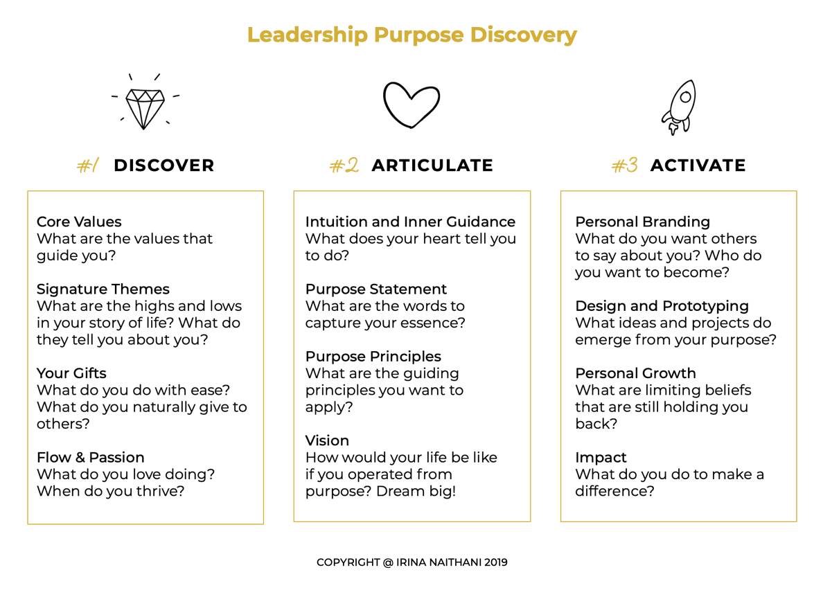 Leadership Purpose Journey